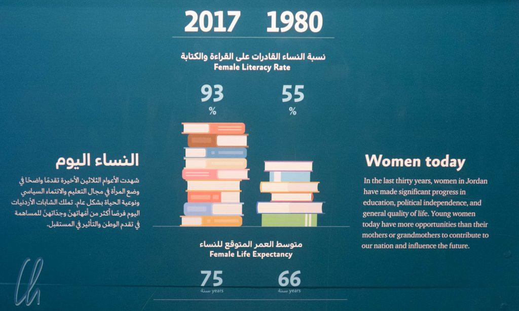 Frauenrechte in Jordanien, Realität oder nur Fassade?
